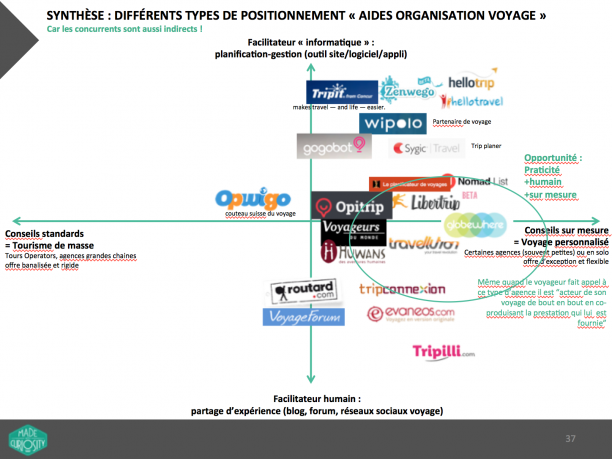 mapping-positionnement-beforgo