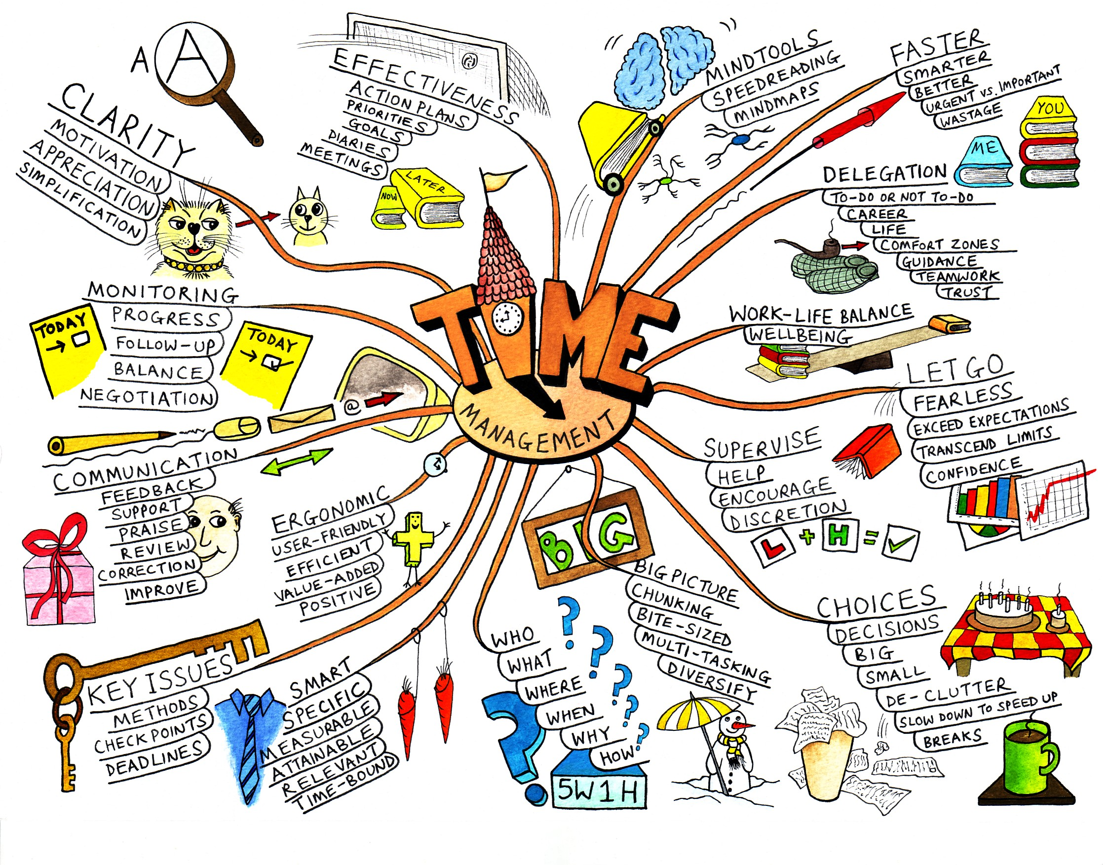 All-about-Mind-Mapping