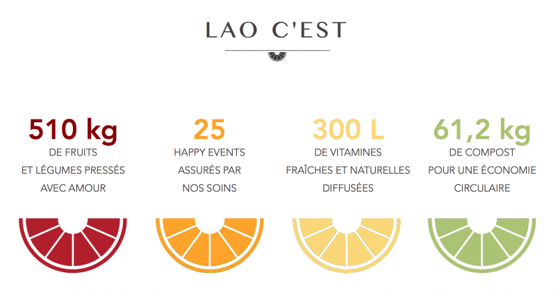 site-lao-chiffres
